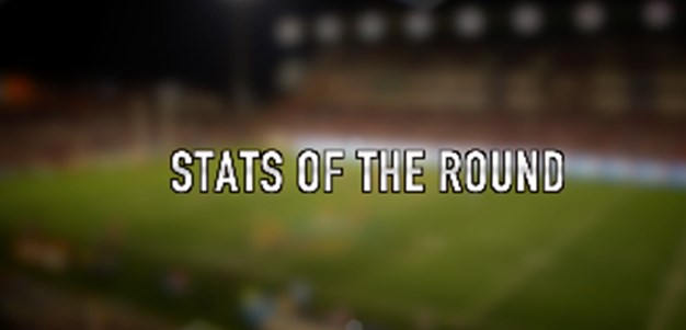 Stats of the Round: Rd 21